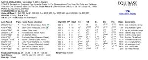 Resultado del Breeders Cup' Juvenile 2014 Chart Cortesía de : Equibase