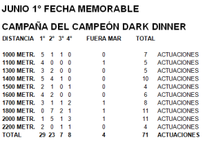 Record de Dark Dinner (COL) por distancia al momento de implantar nuevo record de victorias en Colombia.